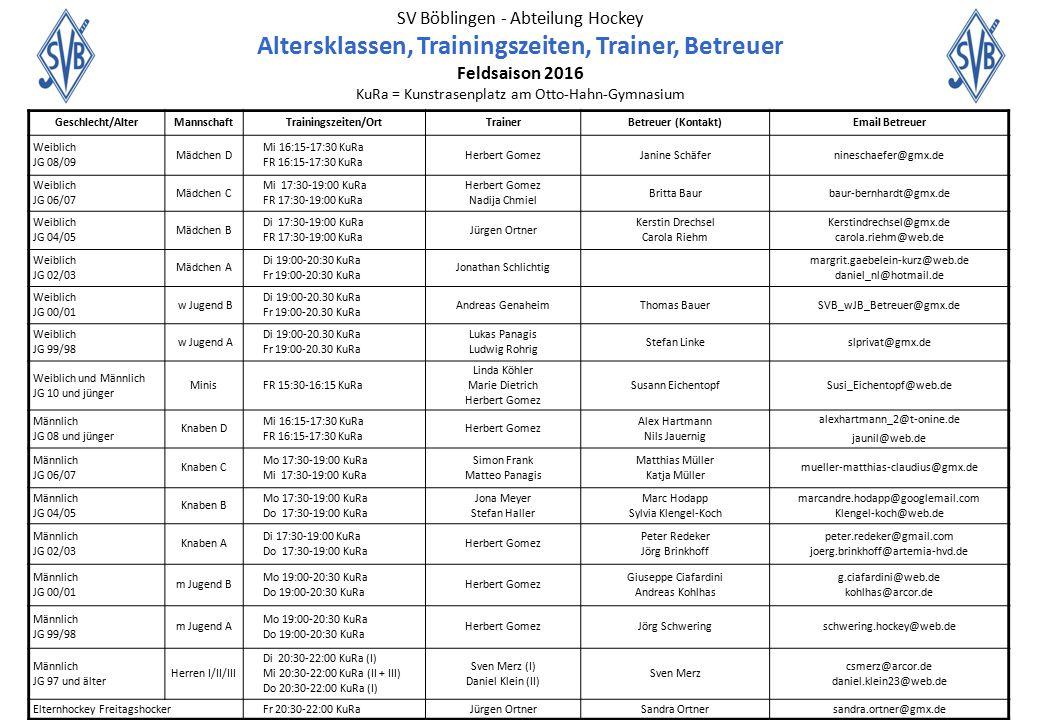 SV Böblingen - Abteilung Hockey Altersklassen, Trainingszeiten, Trainer, Betreuer Feldsaison 2016 KuRa = Kunstrasenplatz am Otto-Hahn-Gymnasium Geschl