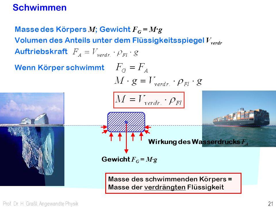 Prof. Dr. H. Graßl, Angewandte Physik 20 Auftriebskraft für Körper in Flüssigkeit gilt auch für nicht-zylindrische Körper beliebiger Form Druck bewirk