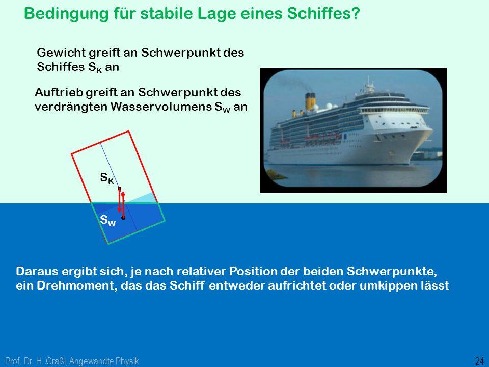 """Bedingung für stabile Lage eines Schiffes? Die geäußerte Vermutung: """"Schwerpunkt des Schiffes muss unterhalb der Wasserlinie liegen"""" stimmt offensicht"""