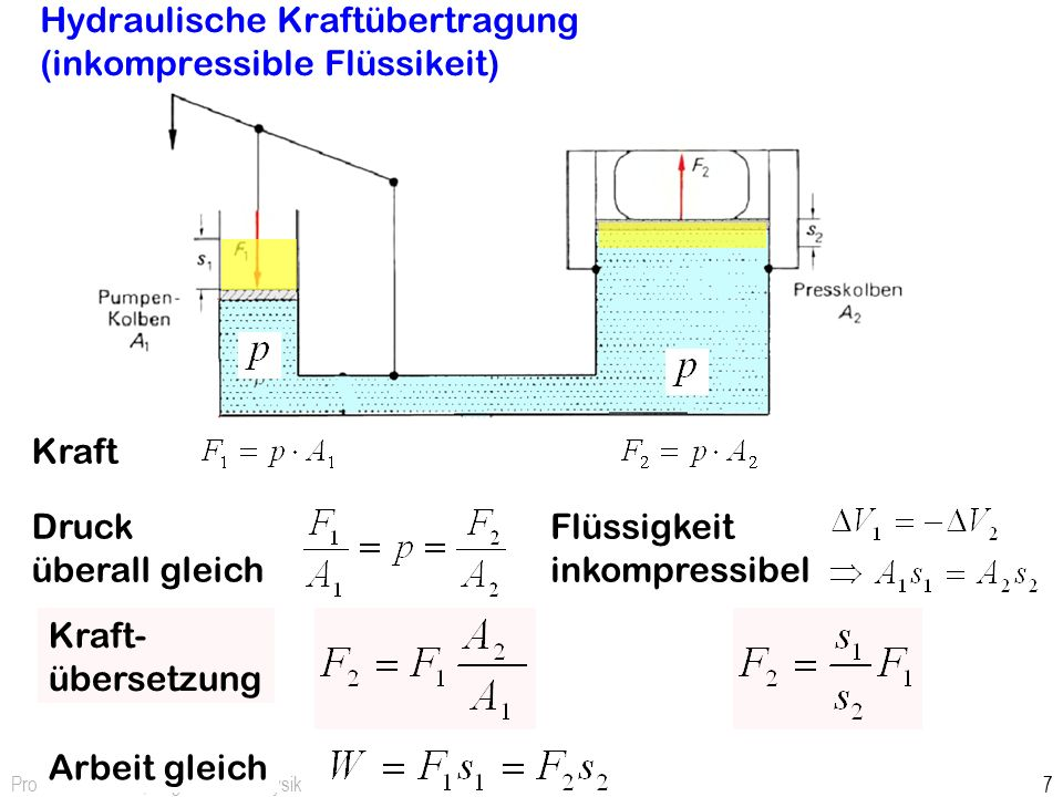 Prof. Dr. H. Graßl, Angewandte Physik 6 Kompressibiliät Volumenänderung durch Druckanwendung Flüssigkeiten meist näherungsweise