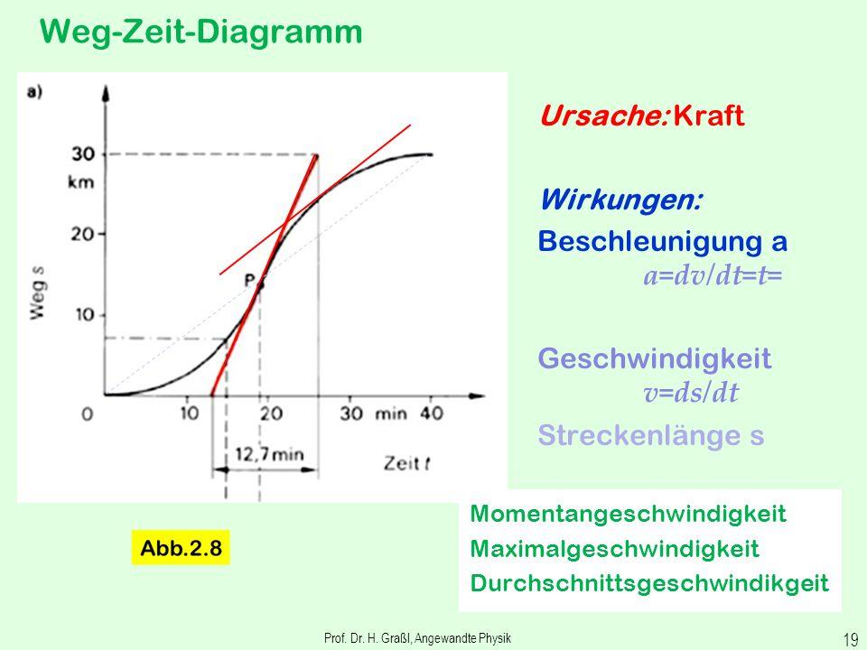 Zusammenhang zwischen Ort, Geschwindigkeit und Beschleunigung Prof. Dr. H. Graßl, Angewandte Physik 18 engl: velocity engl: acceleration engl: pathlen
