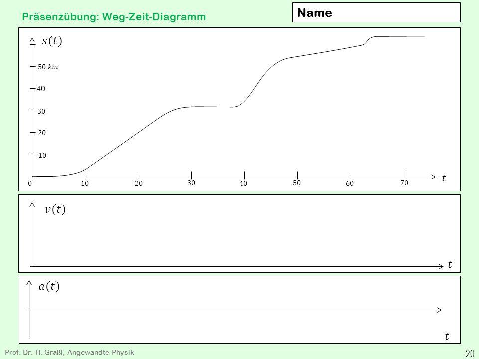 Weg-Zeit-Diagramm Prof. Dr. H. Graßl, Angewandte Physik 19 Ursache: Kraft Wirkungen: Beschleunigung a a=dv/dt=t= Geschwindigkeit v=ds/dt Streckenlänge