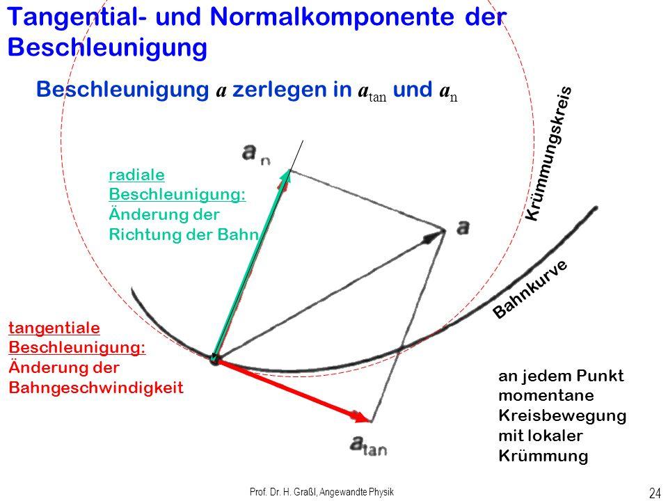 Prof. Dr. H. Graßl, Angewandte Physik 23 Bewegung im dreidimensionalen Raum Abb.2.8
