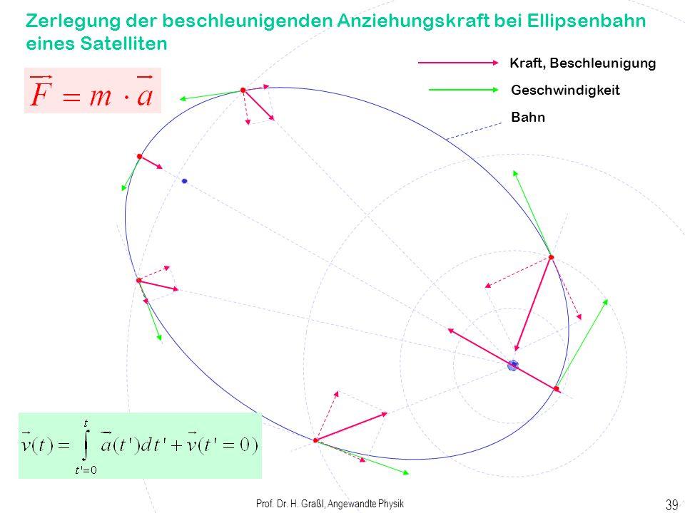 Prof. Dr. H. Graßl, Angewandte Physik 38 Variation der Erdbeschleunigung mit der Höhe h / mg / m/s² 09,813 10009,810 20009,807 30009,804 40009,801 500