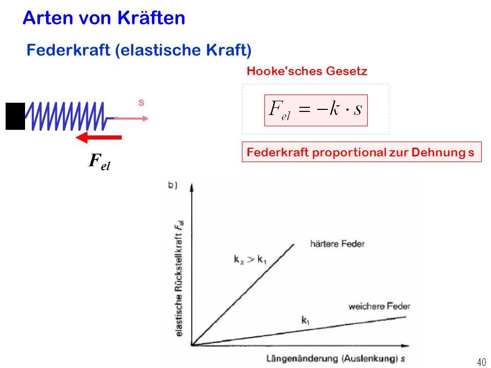 Prof. Dr. H. Graßl, Angewandte Physik 39 Zerlegung der beschleunigenden Anziehungskraft bei Ellipsenbahn eines Satelliten Kraft, Beschleunigung Bahn G