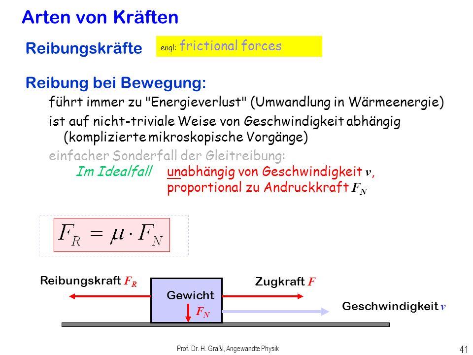 Prof. Dr. H. Graßl, Angewandte Physik 40 Arten von Kräften Federkraft (elastische Kraft) Federkraft proportional zur Dehnung s s Hooke'sches Gesetz F