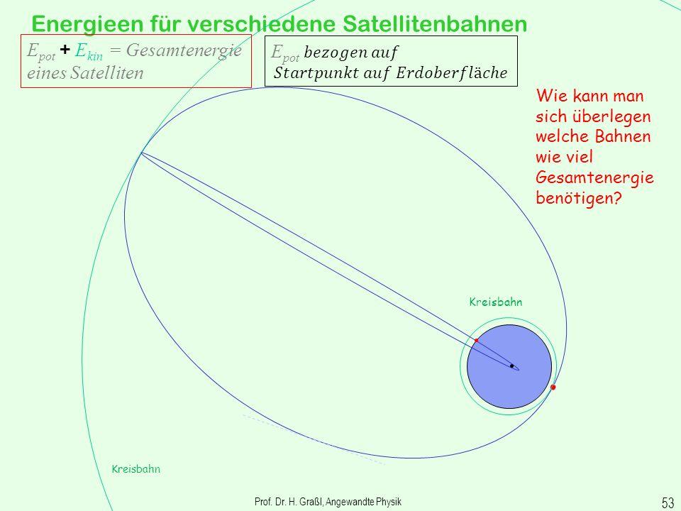Prof. Dr. H. Graßl, Angewandte Physik 52 Beispiele für Anwendung des Energieerhaltungssatzes E pot groß E kin klein E pot klein E kin groß E pot + E k