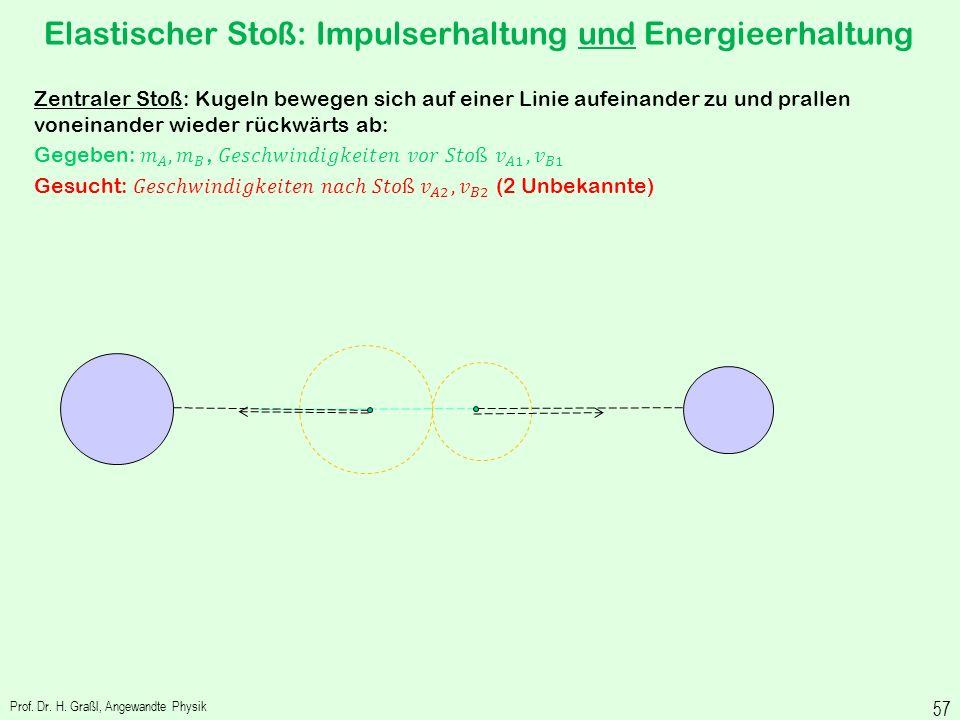 Prof. Dr. H. Graßl, Angewandte Physik 56 Elastischer Stoß Beim elastischen Stoß gelten sowohl Impulserhaltung als auch Erhaltung von kinetischer Energ