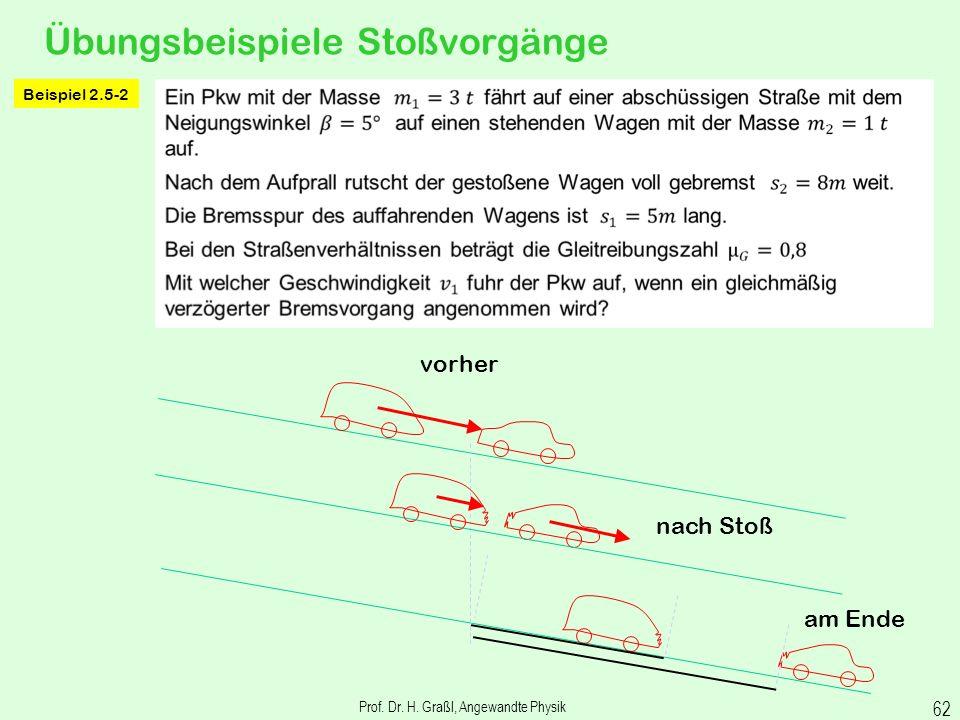 berühmtes Beispiel für Impulserhaltung Prof. Dr. H. Graßl, Angewandte Physik 61
