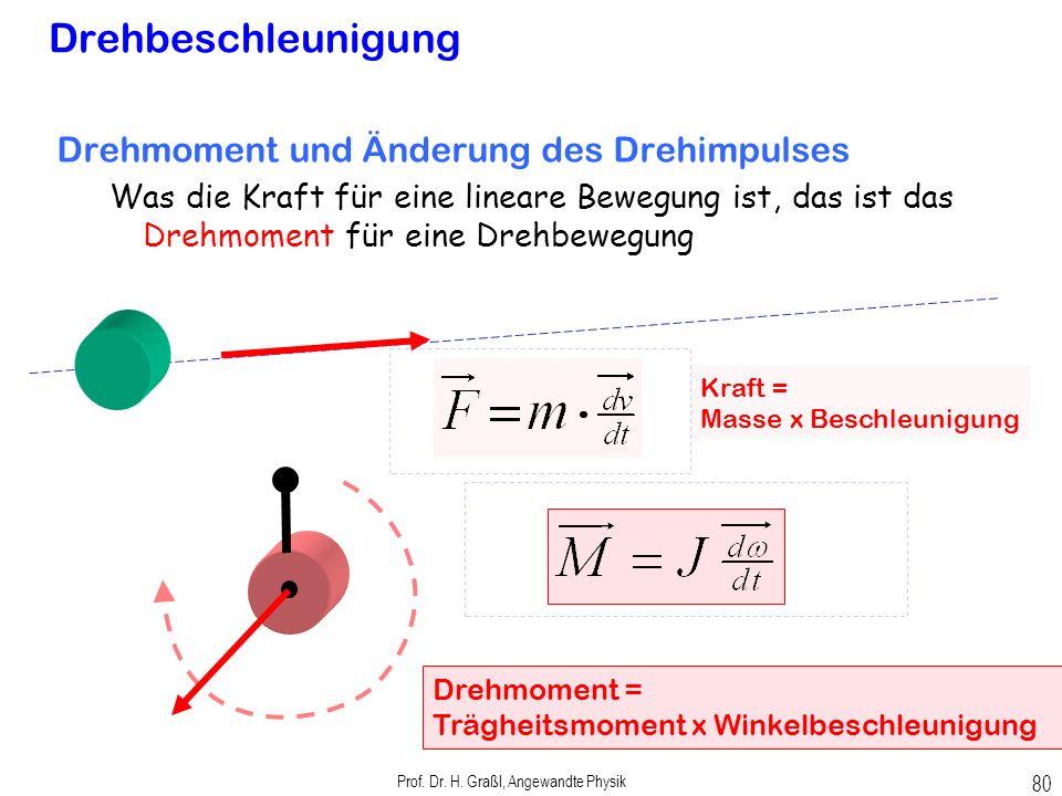 Prof. Dr. H. Graßl, Angewandte Physik 79 Drehimpuls Drehimpuls eines Massenpunkts bezüglich verschiedener Drehachsen bei geradliniger Bewegung Auch be