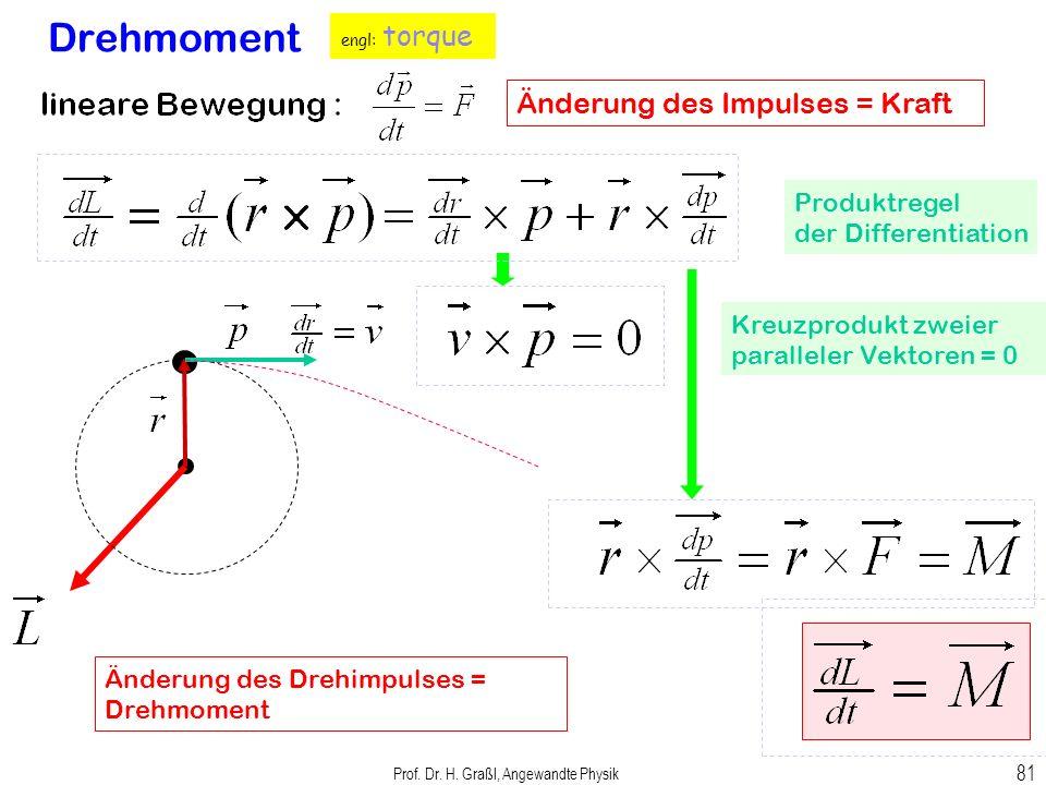 Prof. Dr. H. Graßl, Angewandte Physik 80 Kraft = Masse x Beschleunigung Drehbeschleunigung Drehmoment und Änderung des Drehimpulses Was die Kraft für