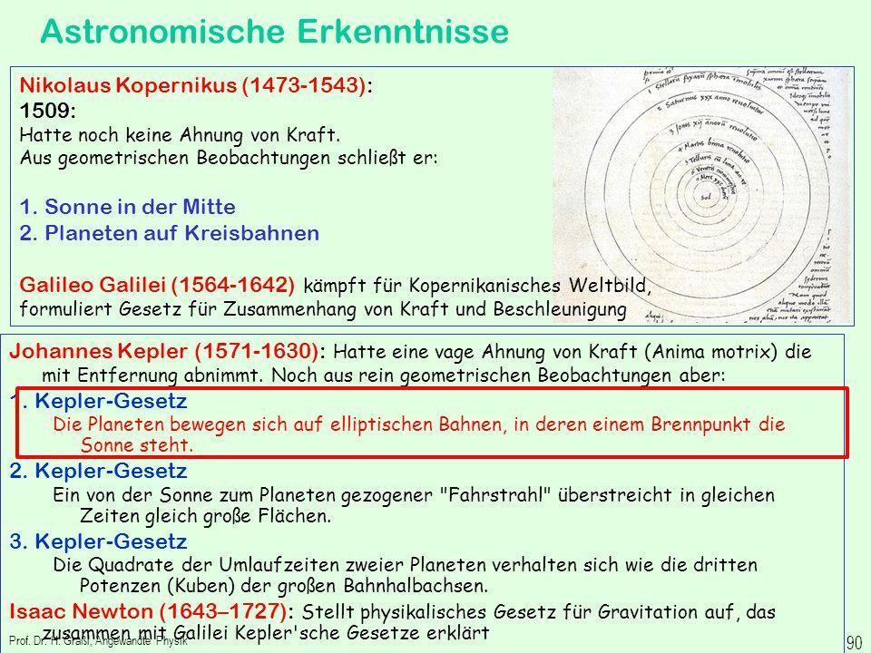 Anwendung der Drehimpulserhaltung Prof. Dr. H. Graßl, Angewandte Physik 89 Zeigen Sie mit Hilfe des Satzes von der Drehimpulserhaltung die Gültigkeit