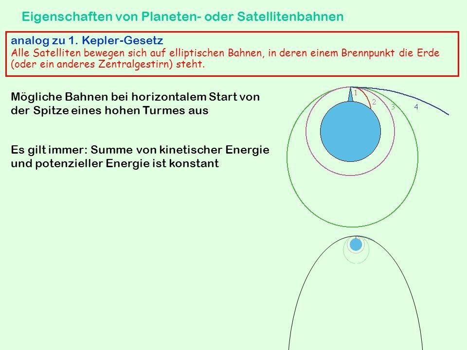 Anwendung auf Satellitenbahnen zu jedem Bahnradius von kreisförmigen Satellitenbahnen gehört eine bestimmte Umlaufdauer Je größer der Bahnradius, desto größer die Umlaufdauer kleinstmögliche Umlaufdauer für erdnahe Bahn ca.