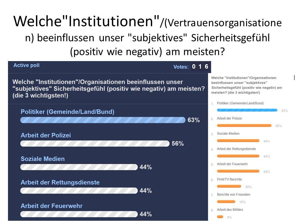 Welche Institutionen /(Vertrauensorganisatione n) beeinflussen unser subjektives Sicherheitsgefühl (positiv wie negativ) am meisten