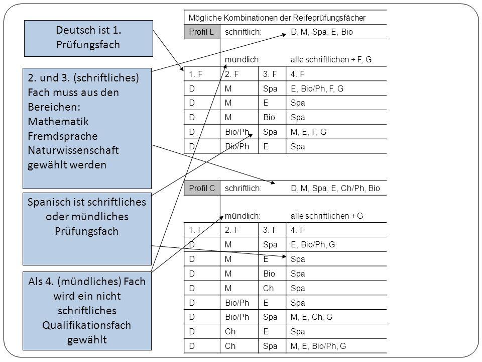 Spanisch ist schriftliches oder mündliches Prüfungsfach 2.