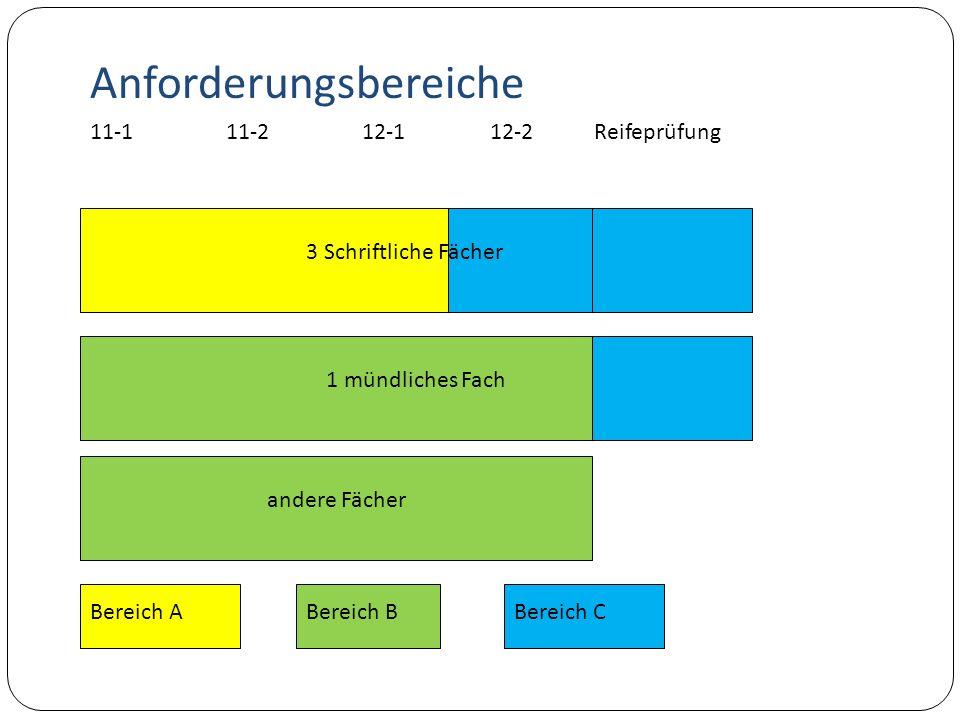 3 Schriftliche Fächer 1 mündliches Fach andere Fächer 11-111-212-112-2 Anforderungsbereiche Reifeprüfung Bereich ABereich BBereich C