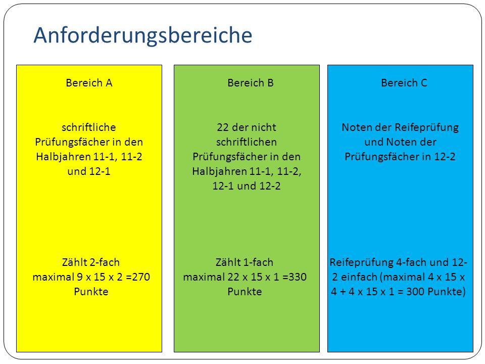 Anforderungsbereiche Bereich A schriftliche Prüfungsfächer in den Halbjahren 11-1, 11-2 und 12-1 Zählt 2-fach maximal 9 x 15 x 2 =270 Punkte Bereich B 22 der nicht schriftlichen Prüfungsfächer in den Halbjahren 11-1, 11-2, 12-1 und 12-2 Zählt 1-fach maximal 22 x 15 x 1 =330 Punkte Bereich C Noten der Reifeprüfung und Noten der Prüfungsfächer in 12-2 Reifeprüfung 4-fach und 12- 2 einfach (maximal 4 x 15 x 4 + 4 x 15 x 1 = 300 Punkte)