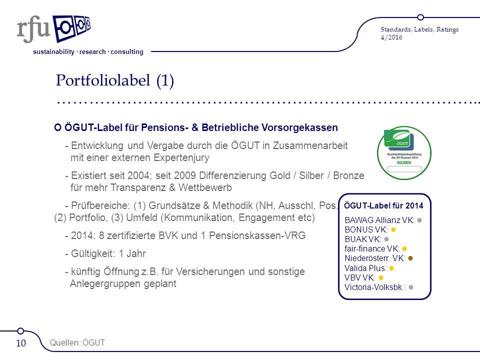 sustainability · research · consulting Standards, Labels, Ratings 4/2016 O ÖGUT-Label für Pensions- & Betriebliche Vorsorgekassen - Entwicklung und Vergabe durch die ÖGUT in Zusammenarbeit mit einer externen Expertenjury - Existiert seit 2004; seit 2009 Differenzierung Gold / Silber / Bronze für mehr Transparenz & Wettbewerb - Prüfbereiche: (1) Grundsätze & Methodik (NH, Ausschl, Pos.