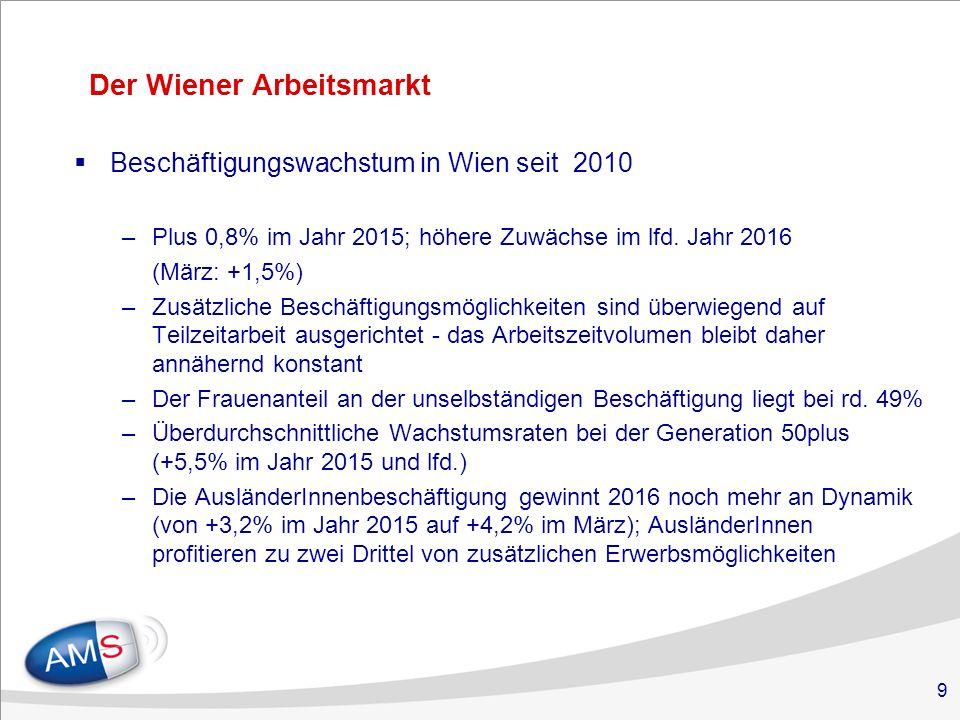 9 Der Wiener Arbeitsmarkt  Beschäftigungswachstum in Wien seit 2010 –Plus 0,8% im Jahr 2015; höhere Zuwächse im lfd.