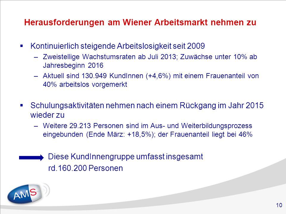 10 Herausforderungen am Wiener Arbeitsmarkt nehmen zu  Kontinuierlich steigende Arbeitslosigkeit seit 2009 –Zweistellige Wachstumsraten ab Juli 2013; Zuwächse unter 10% ab Jahresbeginn 2016 –Aktuell sind 130.949 KundInnen (+4,6%) mit einem Frauenanteil von 40% arbeitslos vorgemerkt  Schulungsaktivitäten nehmen nach einem Rückgang im Jahr 2015 wieder zu –Weitere 29.213 Personen sind im Aus- und Weiterbildungsprozess eingebunden (Ende März: +18,5%); der Frauenanteil liegt bei 46% Diese KundInnengruppe umfasst insgesamt rd.160.200 Personen  –Altersstruktur: 11% - Jugendliche < 25 J., ein Viertel - Personen 50plus –Der AusländerInnenanteil liegt ; bei 39% –Der Anteil der KundInnen mit Migrationshintergrund macht rd.