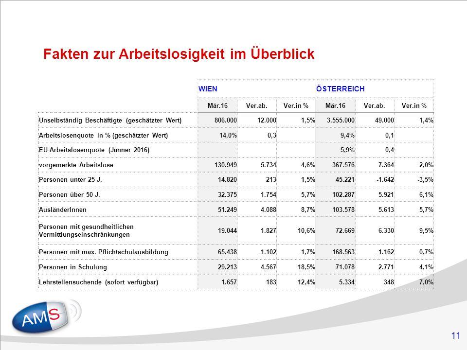 11 Fakten zur Arbeitslosigkeit im Überblick WIENÖSTERREICH Mär.16Ver.ab.Ver.in %Mär.16Ver.ab.Ver.in % Unselbständig Beschäftigte (geschätzter Wert)806.00012.0001,5%3.555.00049.0001,4% Arbeitslosenquote in % (geschätzter Wert)14,0%0,3 9,4%0,1 EU-Arbeitslosenquote (Jänner 2016) 5,9%0,4 vorgemerkte Arbeitslose130.9495.7344,6%367.5767.3642,0% Personen unter 25 J.14.8202131,5%45.221-1.642-3,5% Personen über 50 J.32.3751.7545,7%102.2875.9216,1% AusländerInnen51.2494.0888,7%103.5785.6135,7% Personen mit gesundheitlichen Vermittlungseinschränkungen 19.0441.82710,6%72.6696.3309,5% Personen mit max.