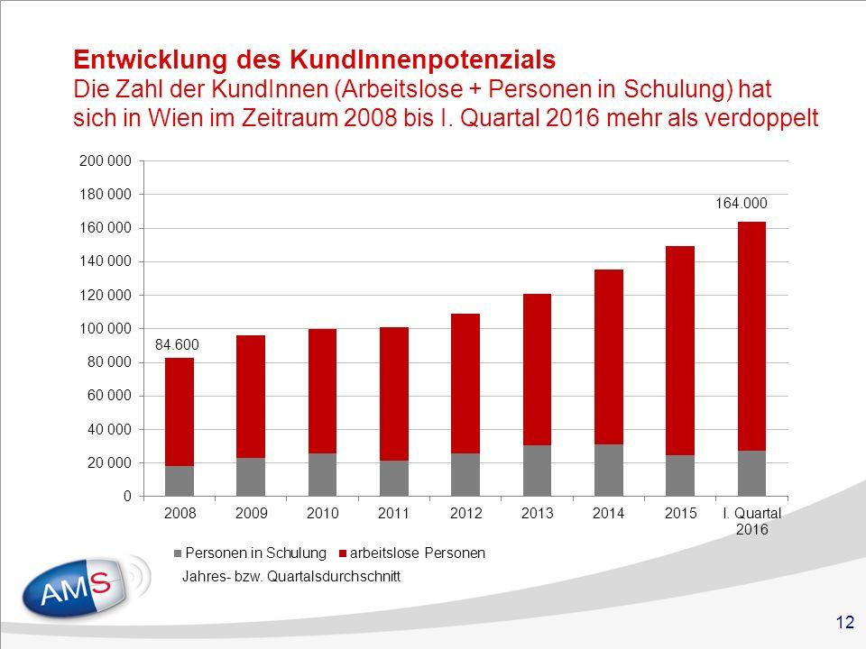 12 Entwicklung des KundInnenpotenzials Die Zahl der KundInnen (Arbeitslose + Personen in Schulung) hat sich in Wien im Zeitraum 2008 bis I.