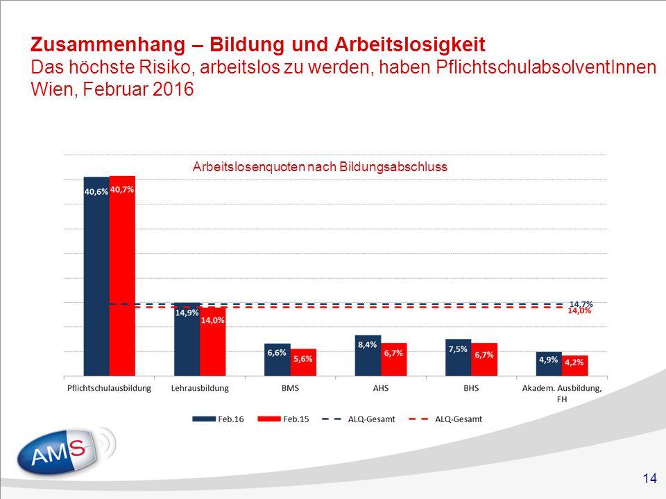 14 Zusammenhang – Bildung und Arbeitslosigkeit Das höchste Risiko, arbeitslos zu werden, haben PflichtschulabsolventInnen Wien, Februar 2016 Arbeitslosenquoten nach Bildungsabschluss
