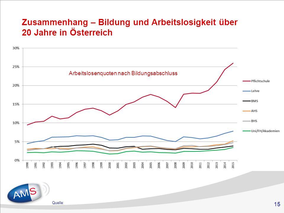 15 Zusammenhang – Bildung und Arbeitslosigkeit über 20 Jahre in Österreich  Bevölkerungszahl Wiens stieg zu Jahresbeginn 2016 auf rd.