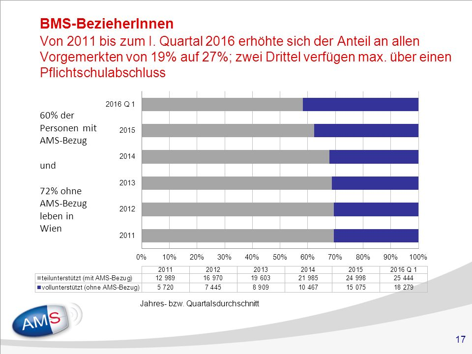 17 BMS-BezieherInnen Von 2011 bis zum I.