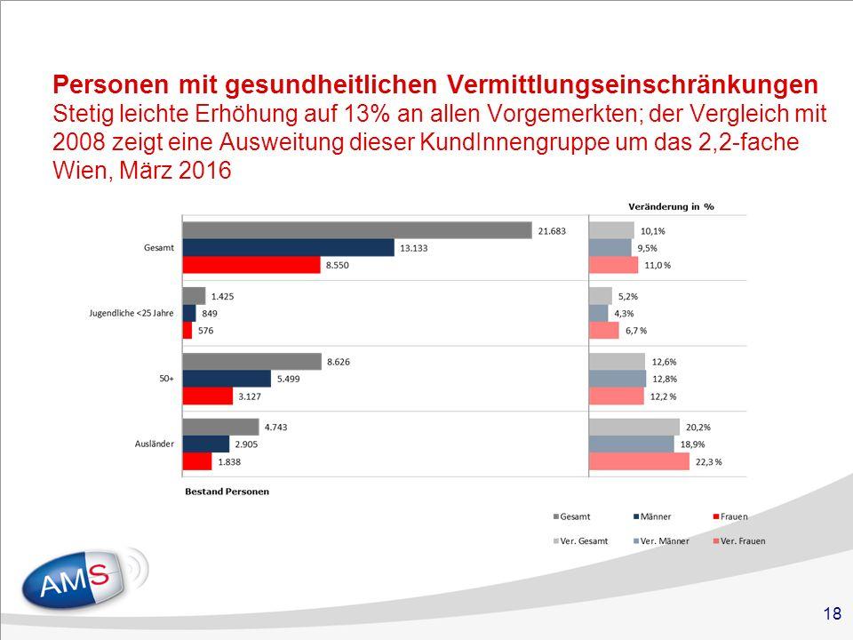 18 Personen mit gesundheitlichen Vermittlungseinschränkungen Stetig leichte Erhöhung auf 13% an allen Vorgemerkten; der Vergleich mit 2008 zeigt eine Ausweitung dieser KundInnengruppe um das 2,2-fache Wien, März 2016