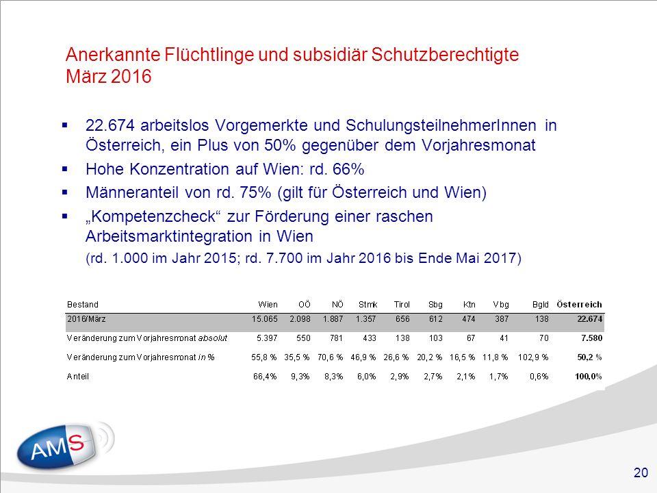 20 Anerkannte Flüchtlinge und subsidiär Schutzberechtigte März 2016  22.674 arbeitslos Vorgemerkte und SchulungsteilnehmerInnen in Österreich, ein Plus von 50% gegenüber dem Vorjahresmonat  Hohe Konzentration auf Wien: rd.