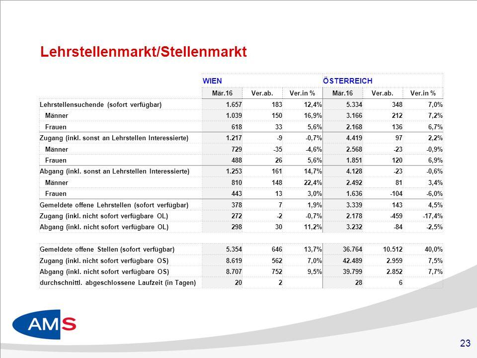 23 Lehrstellenmarkt/Stellenmarkt WIENÖSTERREICH Mär.16Ver.ab.Ver.in %Mär.16Ver.ab.Ver.in % Lehrstellensuchende (sofort verfügbar)Geschlecht1.65718312,4%5.3343487,0% Männer1.03915016,9%3.1662127,2% Frauen618335,6%2.1681366,7% Zugang (inkl.