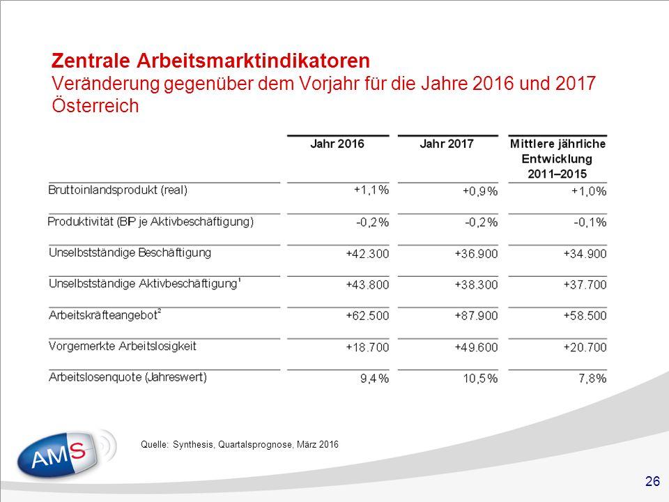 26 Zentrale Arbeitsmarktindikatoren Veränderung gegenüber dem Vorjahr für die Jahre 2016 und 2017 Österreich Quelle: Synthesis, Quartalsprognose, März 2016