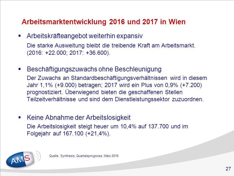 27 Arbeitsmarktentwicklung 2016 und 2017 in Wien  Arbeitskräfteangebot weiterhin expansiv Die starke Ausweitung bleibt die treibende Kraft am Arbeitsmarkt.