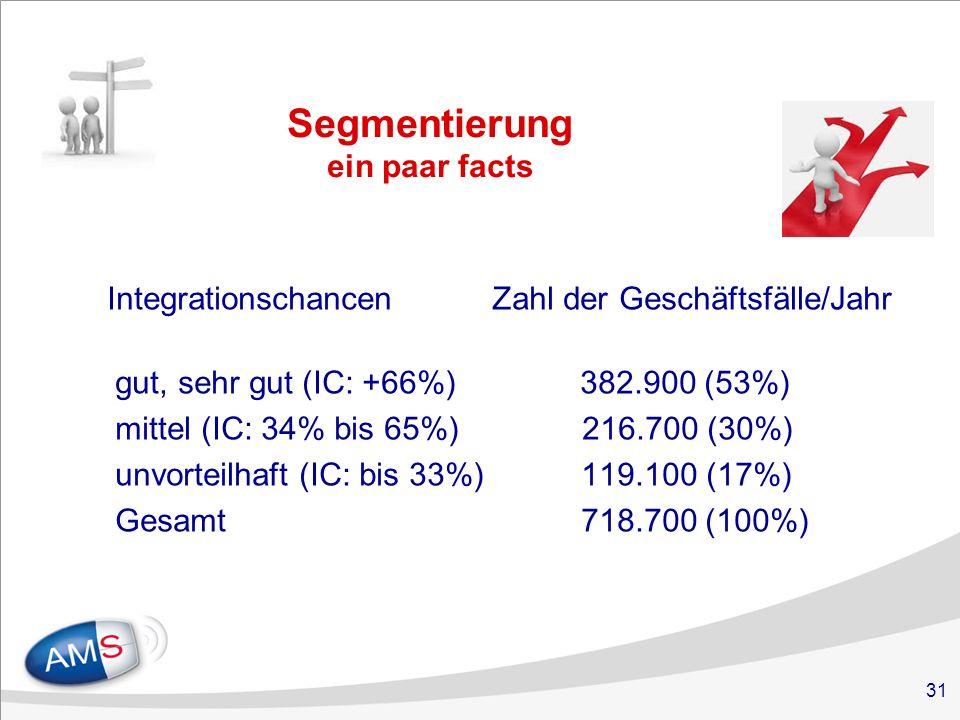 31 Segmentierung ein paar facts Integrationschancen Zahl der Geschäftsfälle/Jahr gut, sehr gut (IC: +66%) 382.900 (53%) mittel (IC: 34% bis 65%) 216.700 (30%) unvorteilhaft (IC: bis 33%) 119.100 (17%) Gesamt 718.700 (100%)