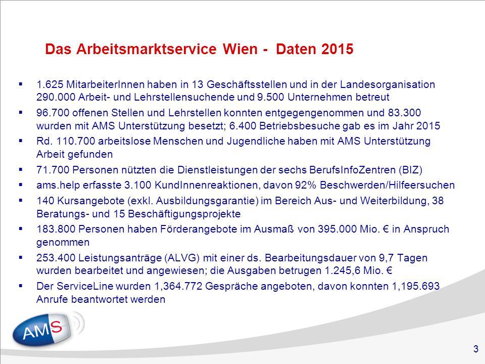 3 Das Arbeitsmarktservice Wien - Daten 2015  1.625 MitarbeiterInnen haben in 13 Geschäftsstellen und in der Landesorganisation 290.000 Arbeit- und Lehrstellensuchende und 9.500 Unternehmen betreut  96.700 offenen Stellen und Lehrstellen konnten entgegengenommen und 83.300 wurden mit AMS Unterstützung besetzt; 6.400 Betriebsbesuche gab es im Jahr 2015  Rd.