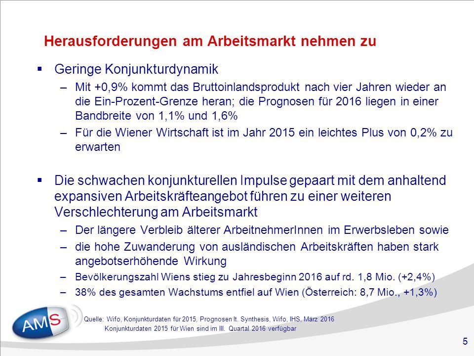 5 Herausforderungen am Arbeitsmarkt nehmen zu  Geringe Konjunkturdynamik –Mit +0,9% kommt das Bruttoinlandsprodukt nach vier Jahren wieder an die Ein-Prozent-Grenze heran; die Prognosen für 2016 liegen in einer Bandbreite von 1,1% und 1,6% –Für die Wiener Wirtschaft ist im Jahr 2015 ein leichtes Plus von 0,2% zu erwarten  Die schwachen konjunkturellen Impulse gepaart mit dem anhaltend expansiven Arbeitskräfteangebot führen zu einer weiteren Verschlechterung am Arbeitsmarkt –Der längere Verbleib älterer ArbeitnehmerInnen im Erwerbsleben sowie –die hohe Zuwanderung von ausländischen Arbeitskräften haben stark angebotserhöhende Wirkung –Bevölkerungszahl Wiens stieg zu Jahresbeginn 2016 auf rd.