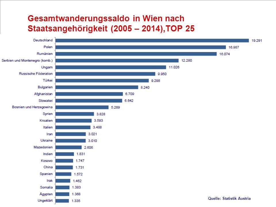 6 Gesamtwanderungssaldo in Wien nach Staatsangehörigkeit (2005 – 2014),TOP 25 Quelle: Statistik Austria