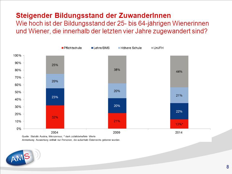 8 Steigender Bildungsstand der ZuwanderInnen Wie hoch ist der Bildungsstand der 25- bis 64-jährigen Wienerinnen und Wiener, die innerhalb der letzten vier Jahre zugewandert sind