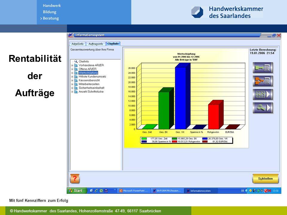 © Handwerkskammer des Saarlandes, Hohenzollernstraße 47-49, 66117 Saarbrücken Mit fünf Kennziffern zum Erfolg Rentabilität der Aufträge