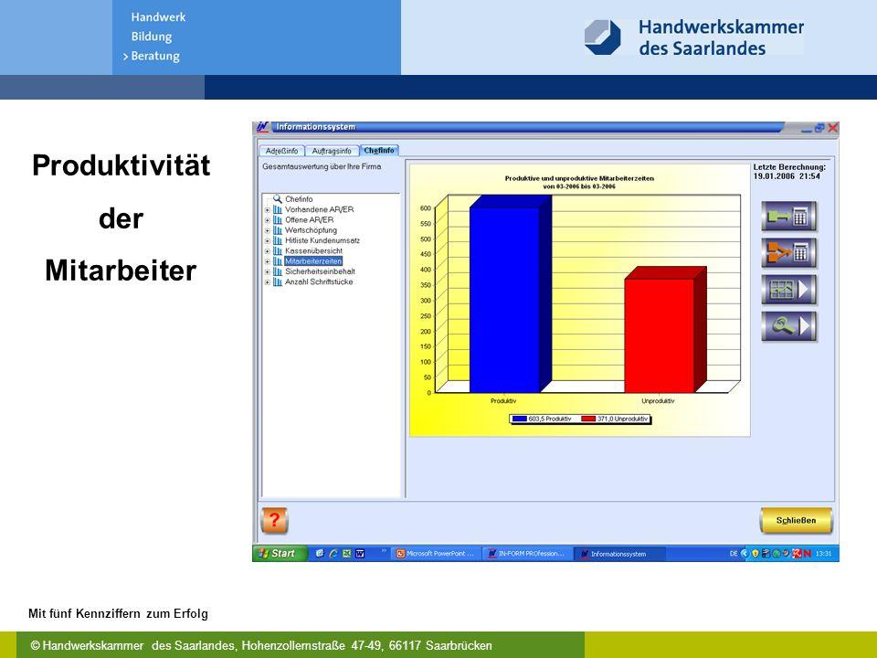© Handwerkskammer des Saarlandes, Hohenzollernstraße 47-49, 66117 Saarbrücken Mit fünf Kennziffern zum Erfolg Produktivität der Mitarbeiter