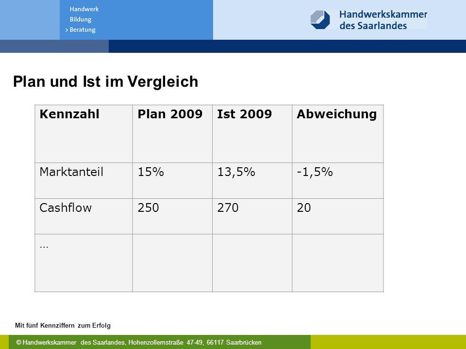 © Handwerkskammer des Saarlandes, Hohenzollernstraße 47-49, 66117 Saarbrücken Mit fünf Kennziffern zum Erfolg Plan und Ist im Vergleich KennzahlPlan 2009Ist 2009Abweichung Marktanteil15%13,5%-1,5% Cashflow25027020 …