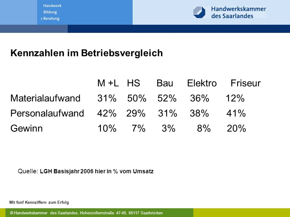 © Handwerkskammer des Saarlandes, Hohenzollernstraße 47-49, 66117 Saarbrücken Mit fünf Kennziffern zum Erfolg Kennzahlen im Betriebsvergleich M +L HS Bau Elektro Friseur Materialaufwand31% 50% 52% 36% 12% Personalaufwand42%29% 31% 38% 41% Gewinn 10% 7% 3% 8% 20% Quelle: LGH Basisjahr 2006 hier in % vom Umsatz