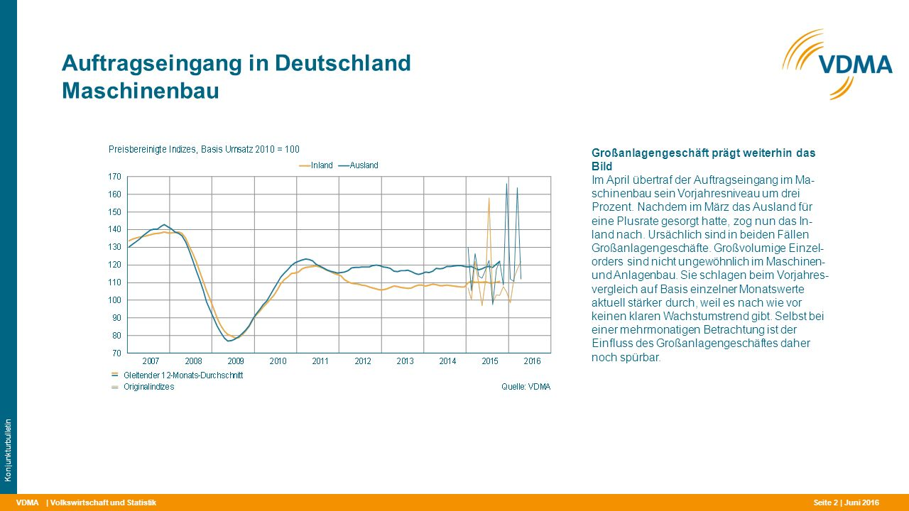 VDMA Auftragseingang in Deutschland Maschinenbau | Volkswirtschaft und Statistik Konjunkturbulletin Großanlagengeschäft prägt weiterhin das Bild Im April übertraf der Auftragseingang im Ma- schinenbau sein Vorjahresniveau um drei Prozent.