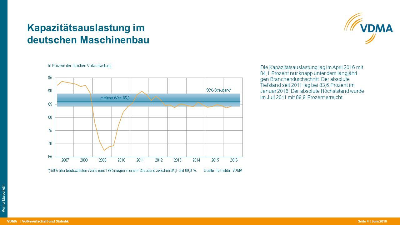 VDMA Kapazitätsauslastung im deutschen Maschinenbau | Volkswirtschaft und Statistik Konjunkturbulletin Die Kapazitätsauslastung lag im April 2016 mit 84,1 Prozent nur knapp unter dem langjähri- gen Branchendurchschnitt.