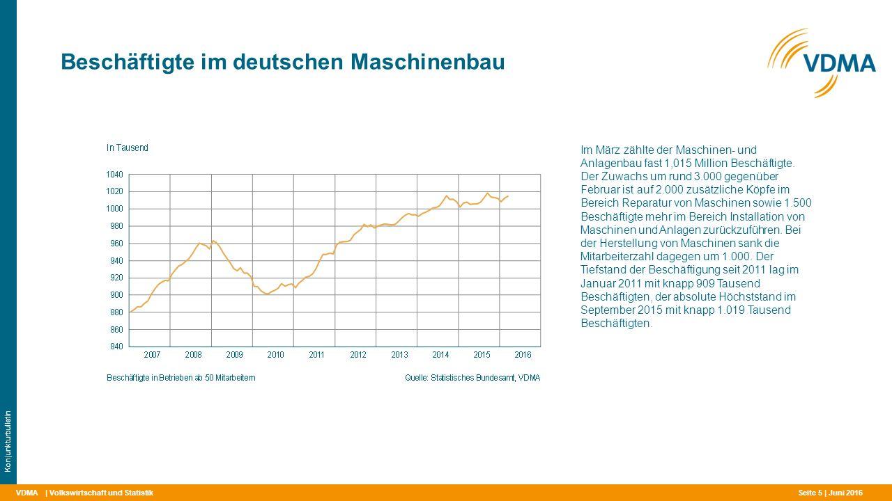 VDMA Beschäftigte im deutschen Maschinenbau | Volkswirtschaft und Statistik Konjunkturbulletin Im März zählte der Maschinen- und Anlagenbau fast 1,015 Million Beschäftigte.