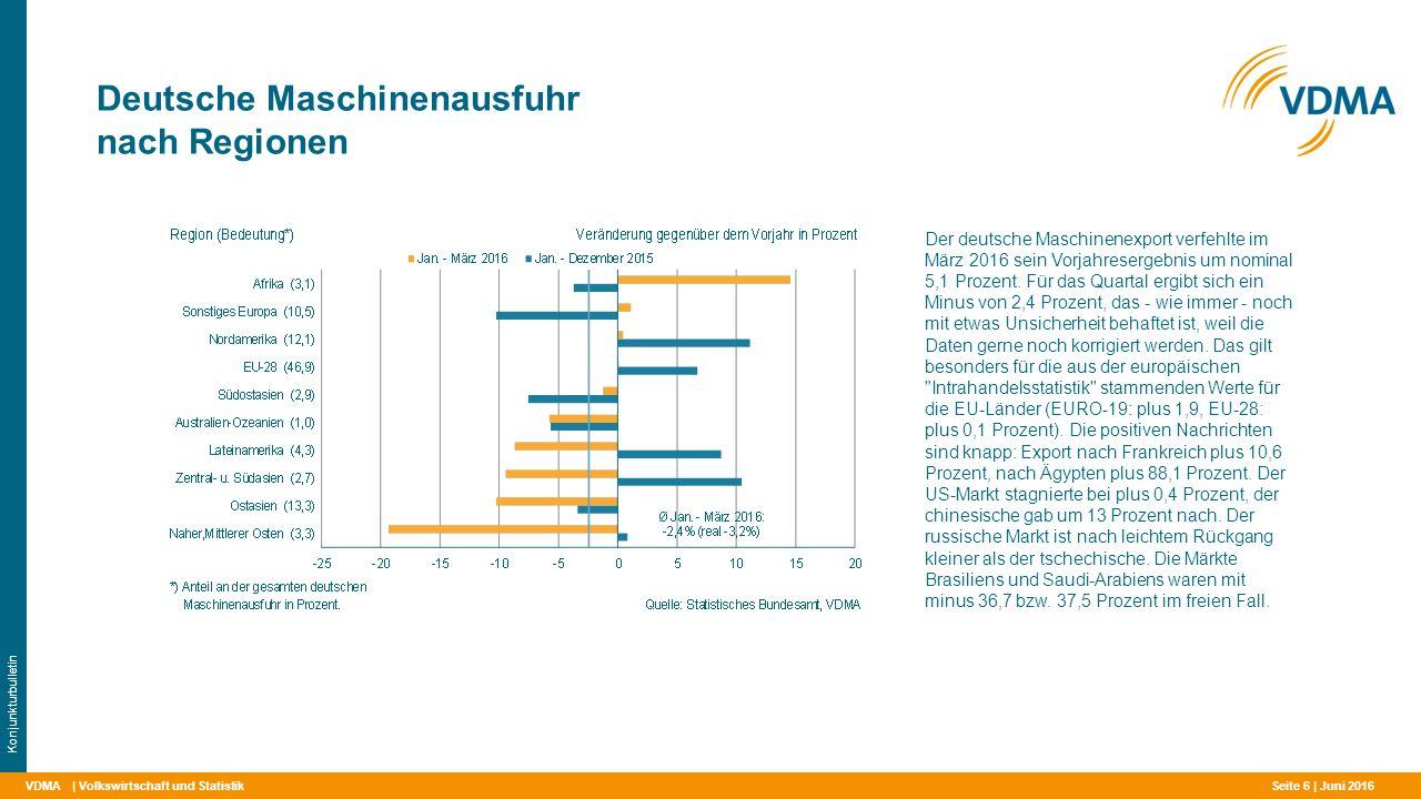 VDMA Deutsche Maschinenausfuhr nach Regionen | Volkswirtschaft und Statistik Konjunkturbulletin Der deutsche Maschinenexport verfehlte im März 2016 sein Vorjahresergebnis um nominal 5,1 Prozent.