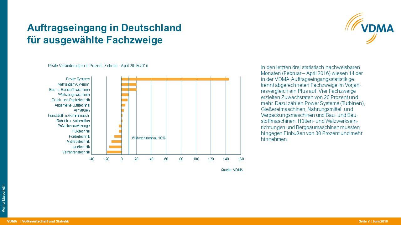 VDMA Auftragseingang in Deutschland für ausgewählte Fachzweige | Volkswirtschaft und Statistik Konjunkturbulletin In den letzten drei statistisch nachweisbaren Monaten (Februar – April 2016) wiesen 14 der in der VDMA-Auftragseingangsstatistik ge- trennt abgerechneten Fachzweige im Vorjah- resvergleich ein Plus auf.