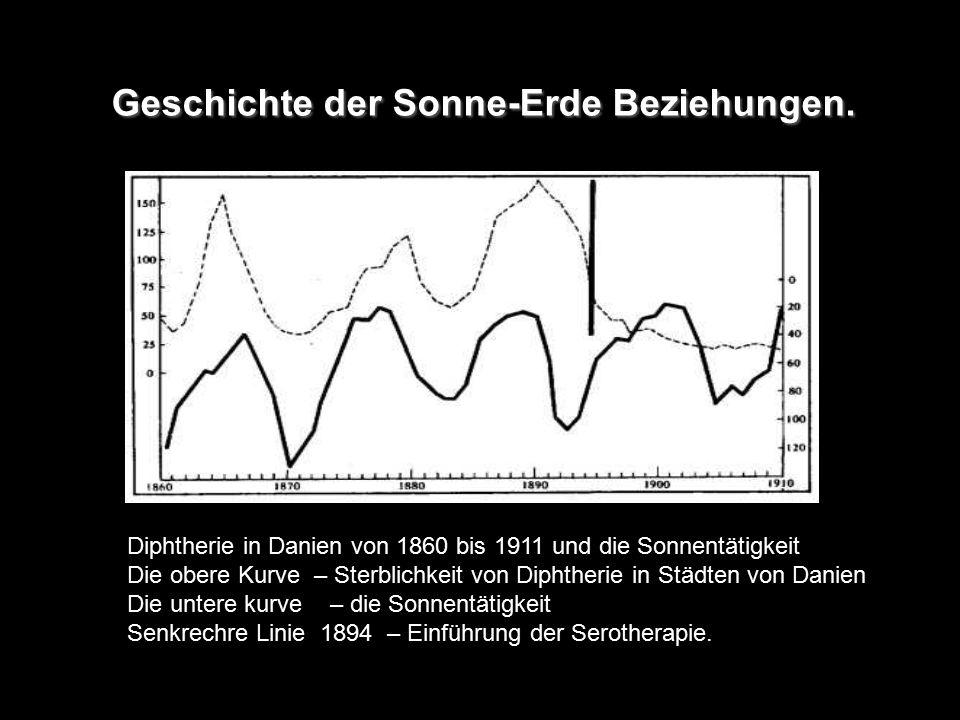 Geschichte der Sonne-Erde Beziehungen. Geschichte der Sonne-Erde Beziehungen. Diphtherie in Danien von 1860 bis 1911 und die Sonnentätigkeit Die obere