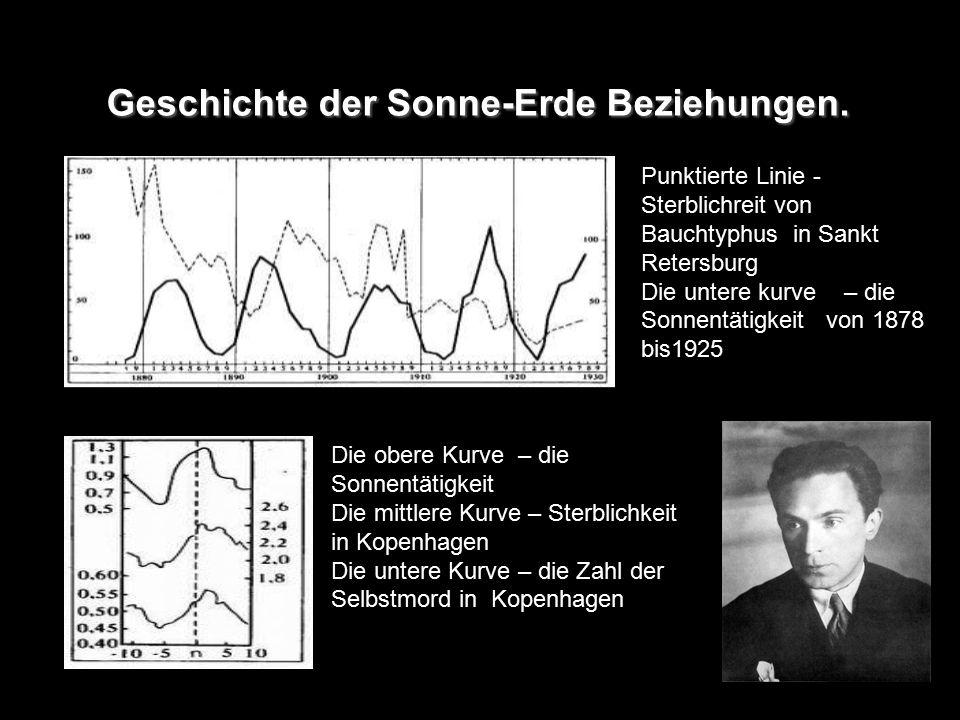 Geschichte der Sonne-Erde Beziehungen. Die obere Kurve – die Sonnentätigkeit Die mittlere Kurve – Sterblichkeit in Kopenhagen Die untere Kurve – die Z
